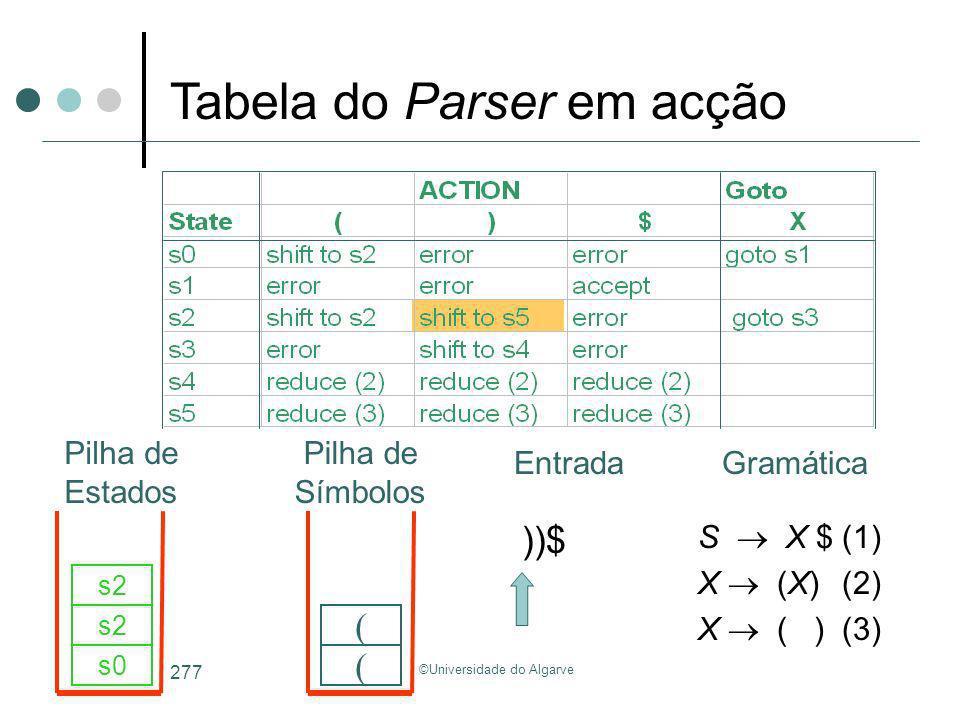 ©Universidade do Algarve 277 S X $(1) X (X)(2) X ( )(3) ))$ s0 ( s2 ( Tabela do Parser em acção GramáticaEntrada Pilha de Estados Pilha de Símbolos