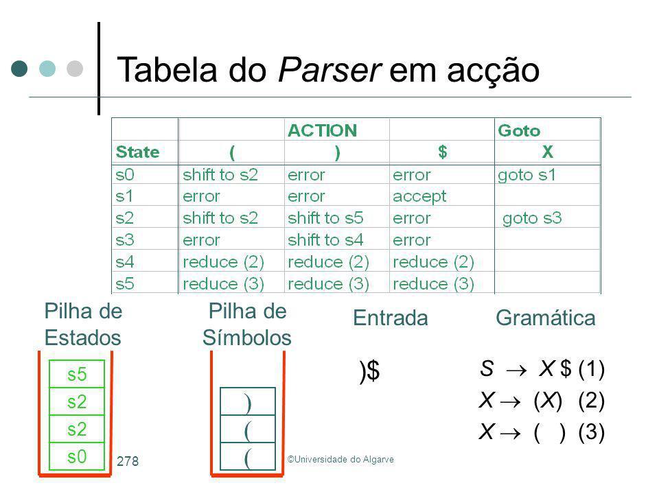 ©Universidade do Algarve 278 S X $(1) X (X)(2) X ( )(3) )$ s0 ( s2 ( s5 ) Tabela do Parser em acção GramáticaEntrada Pilha de Estados Pilha de Símbolo