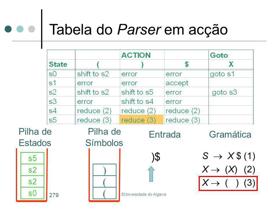 ©Universidade do Algarve 279 )$ s0 ( s2 ( s5 ) S X $(1) X (X)(2) X ( )(3) Tabela do Parser em acção GramáticaEntrada Pilha de Estados Pilha de Símbolo