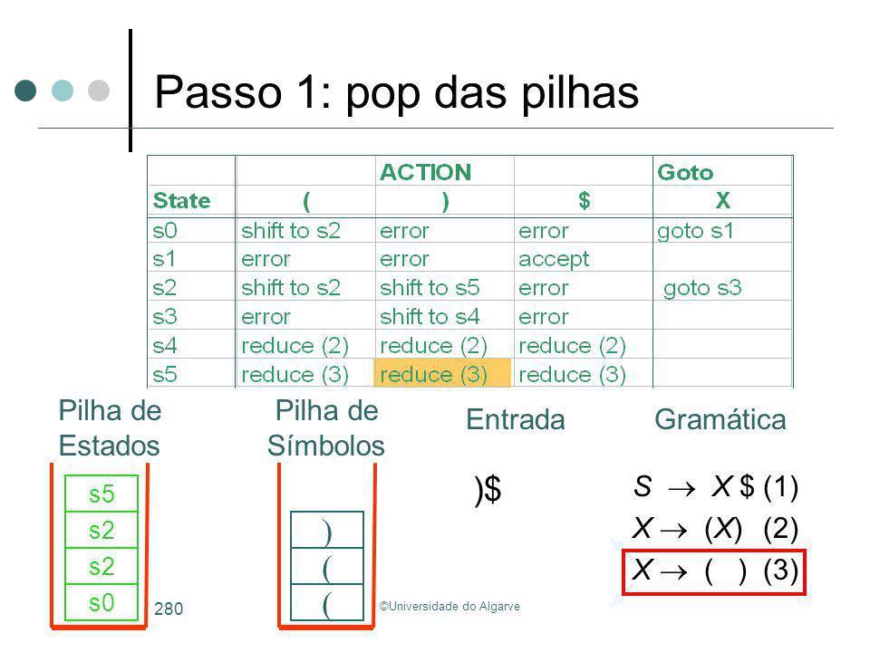 ©Universidade do Algarve 280 )$ s0 ( s2 ( s5 ) S X $(1) X (X)(2) X ( )(3) Passo 1: pop das pilhas GramáticaEntrada Pilha de Estados Pilha de Símbolos