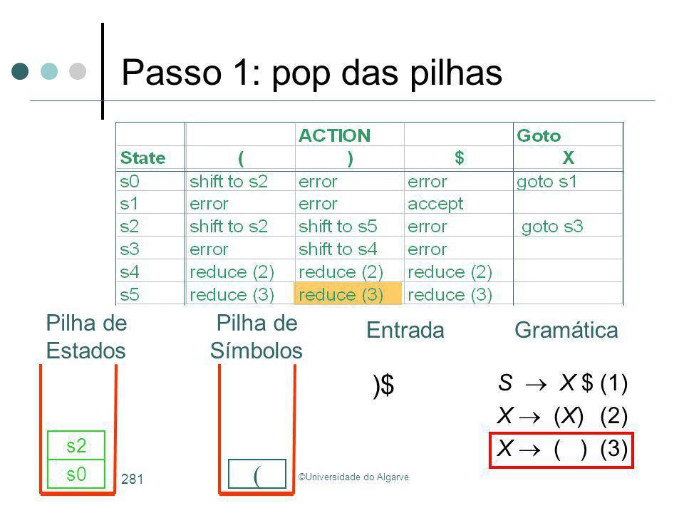 ©Universidade do Algarve 281 S X $(1) X (X)(2) X ( )(3) )$ s0 ( s2 Passo 1: pop das pilhas GramáticaEntrada Pilha de Estados Pilha de Símbolos