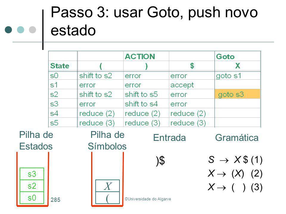 ©Universidade do Algarve 285 S X $(1) X (X)(2) X ( )(3) )$ s0 ( s2 X s3 Passo 3: usar Goto, push novo estado GramáticaEntrada Pilha de Estados Pilha d