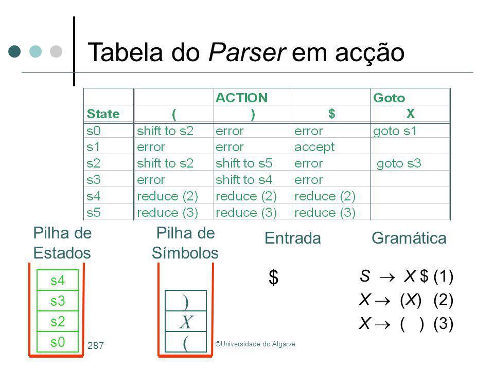 ©Universidade do Algarve 287 S X $(1) X (X)(2) X ( )(3) s0 ( s2 X s3 s4 ) Tabela do Parser em acção GramáticaEntrada Pilha de Estados Pilha de Símbolo