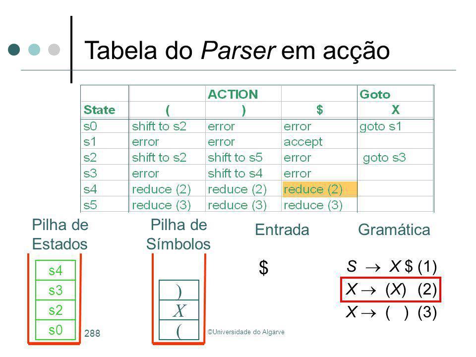 ©Universidade do Algarve 288 S X $(1) X (X)(2) X ( )(3) $ s0 ( s2 X s3 s4 ) Tabela do Parser em acção GramáticaEntrada Pilha de Estados Pilha de Símbo