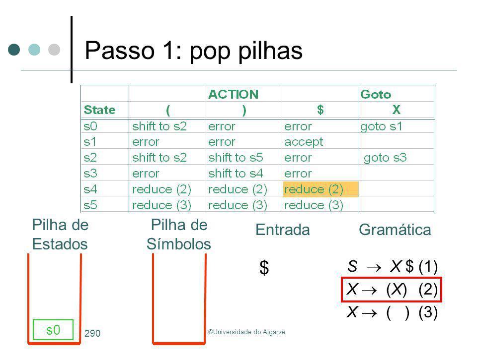 ©Universidade do Algarve 290 S X $(1) X (X)(2) X ( )(3) s0 Passo 1: pop pilhas GramáticaEntrada Pilha de Estados Pilha de Símbolos $