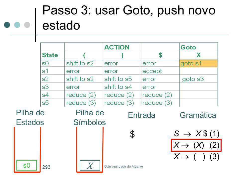 ©Universidade do Algarve 293 S X $(1) X (X)(2) X ( )(3) s0 X Passo 3: usar Goto, push novo estado GramáticaEntrada Pilha de Estados Pilha de Símbolos
