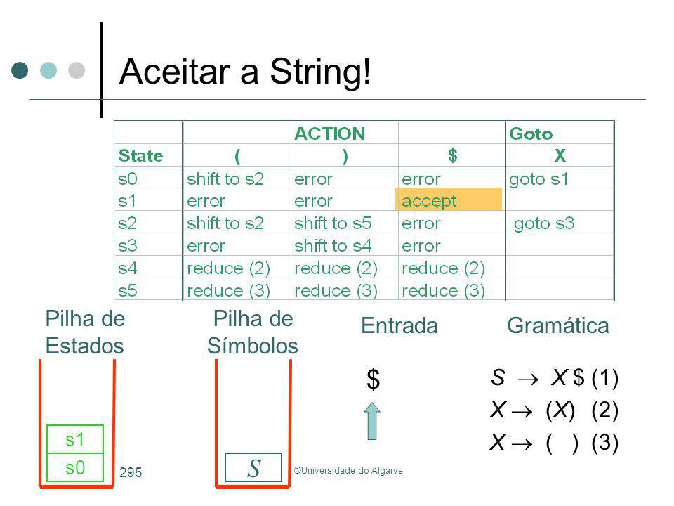 ©Universidade do Algarve 295 S X $(1) X (X)(2) X ( )(3) s0 S s1 Aceitar a String! GramáticaEntrada Pilha de Estados Pilha de Símbolos $