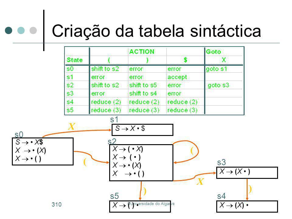 ©Universidade do Algarve 310 S X$ X (X) X ( ) s0 S X $ s1 X X ( X) X ( ) X (X) X ( ) s2 ( X (X ) X s3 ( X ( ) ) s5 X (X) ) s4 Criação da tabela sintác
