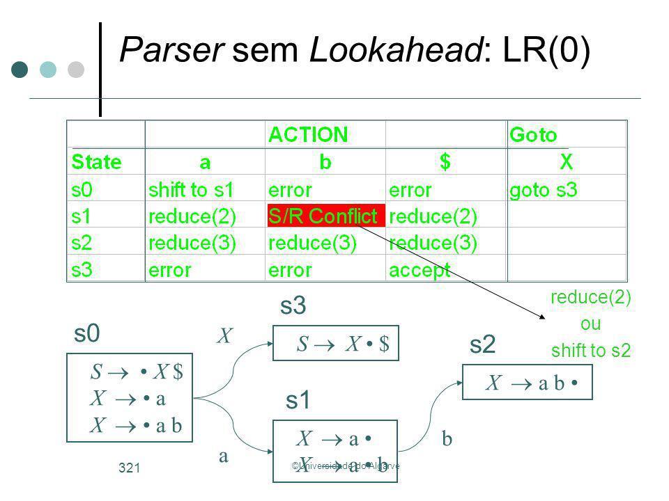 ©Universidade do Algarve 321 Parser sem Lookahead: LR(0) S X $ X a X a b S X $ X a X a b s0 s3 s1 s2 X a b reduce(2) ou shift to s2