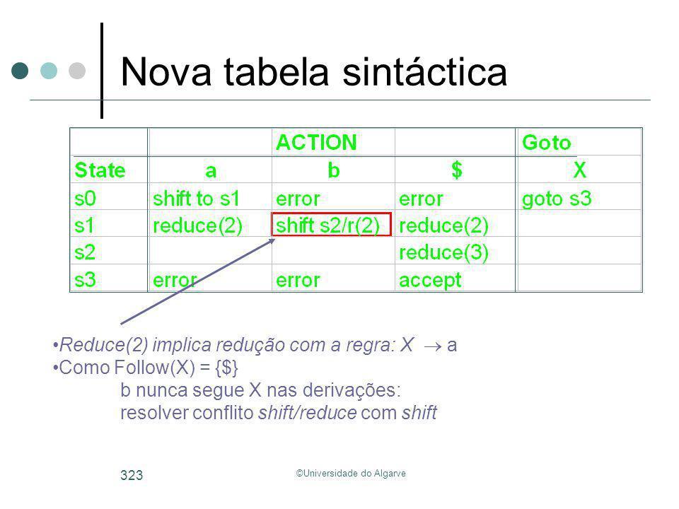 ©Universidade do Algarve 323 Nova tabela sintáctica Reduce(2) implica redução com a regra: X a Como Follow(X) = {$} b nunca segue X nas derivações: re