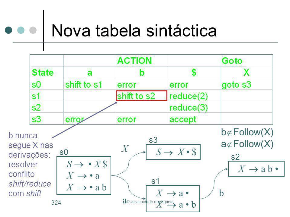 ©Universidade do Algarve 324 S X $ X a X a b S X $ X a X a b s0 s3 s1 s2 X a b b nunca segue X nas derivações: resolver conflito shift/reduce com shif
