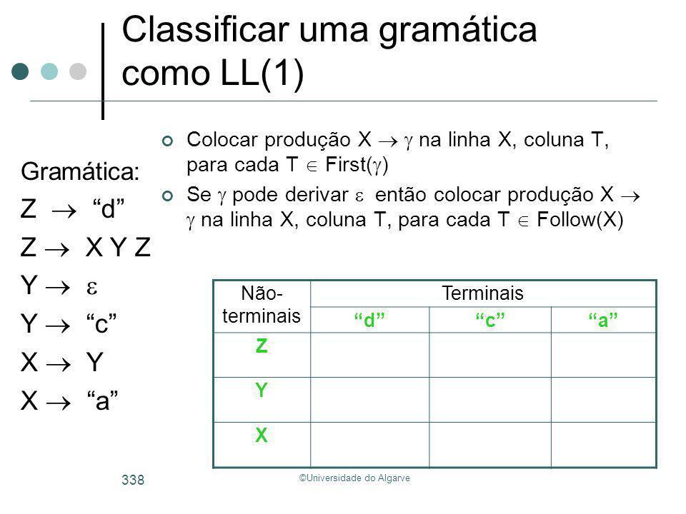 ©Universidade do Algarve 338 Classificar uma gramática como LL(1) Colocar produção X na linha X, coluna T, para cada T First( ) Se pode derivar então