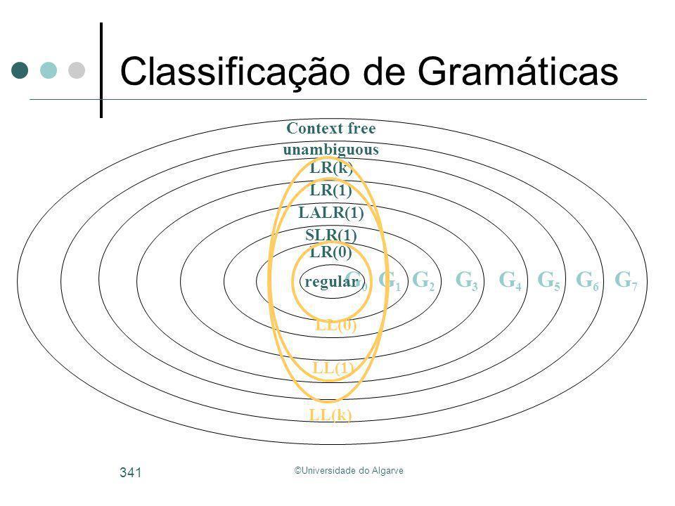 ©Universidade do Algarve 341 Classificação de Gramáticas G0G0 regular LR(0) SLR(1) LALR(1) LR(1) LR(k) unambiguous Context free G1G1 G2G2 G3G3 G4G4 G5
