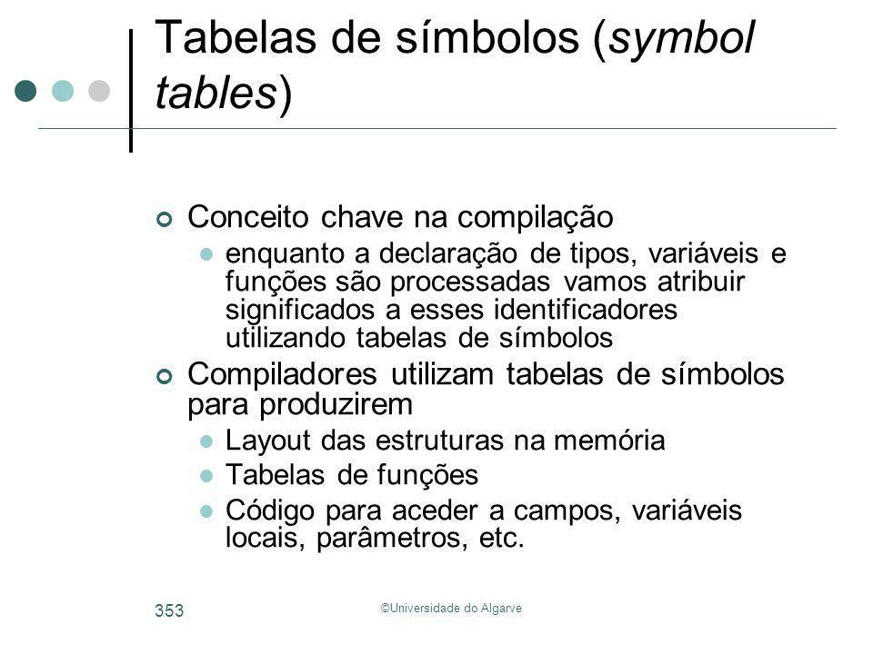 ©Universidade do Algarve 353 Tabelas de símbolos (symbol tables) Conceito chave na compilação enquanto a declaração de tipos, variáveis e funções são