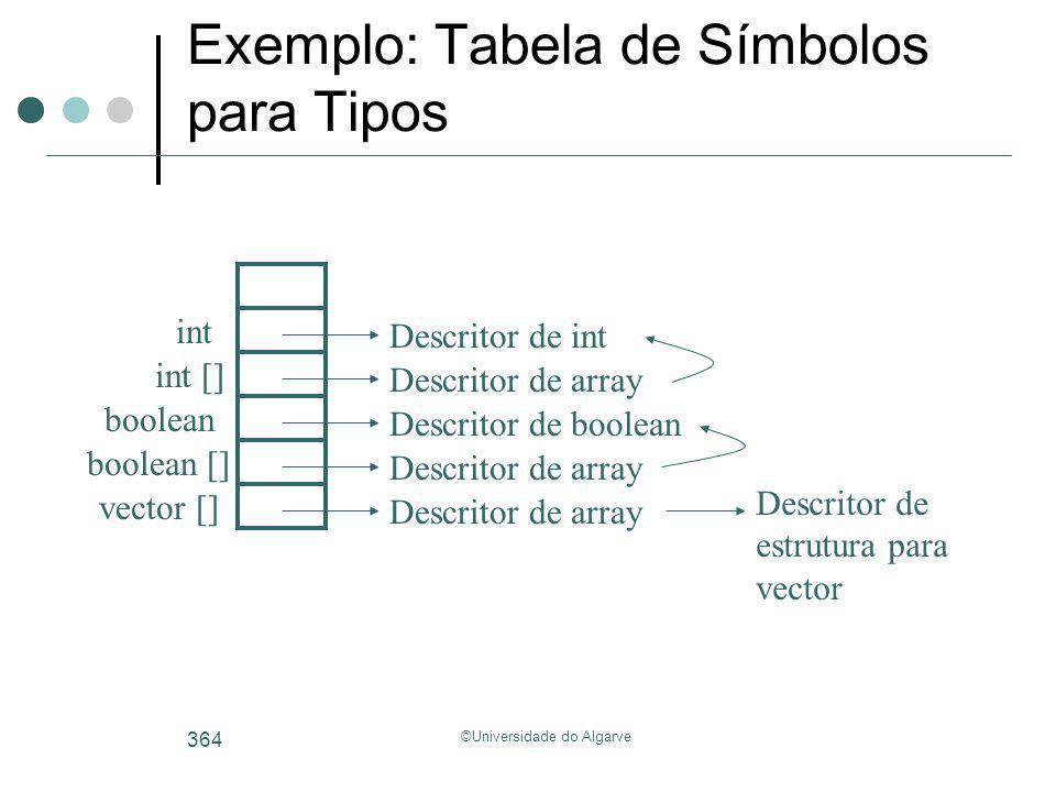 ©Universidade do Algarve 364 Exemplo: Tabela de Símbolos para Tipos boolean Descritor de boolean int Descritor de int int [] Descritor de array boolea