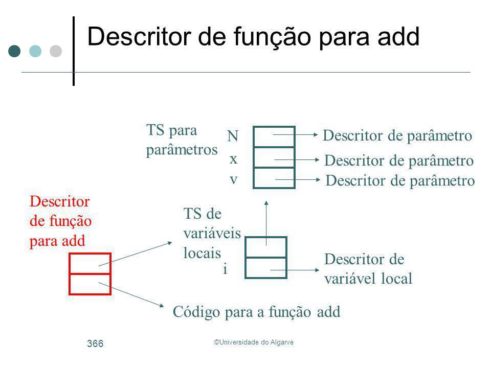 ©Universidade do Algarve 366 Descritor de função para add v i Descritor de variável local TS de variáveis locais x TS para parâmetros Descritor de par