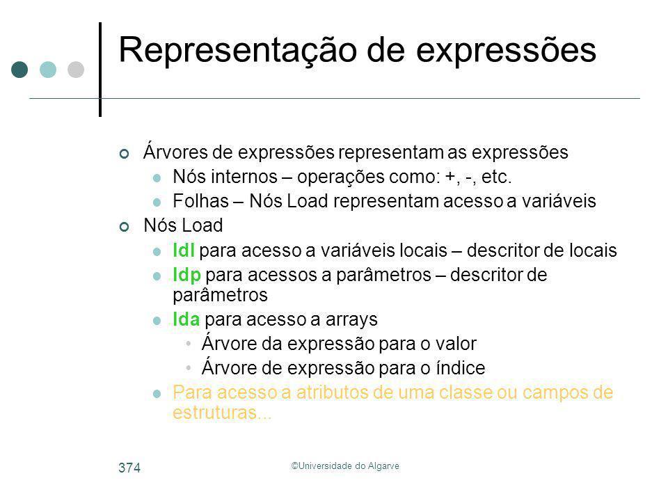 ©Universidade do Algarve 374 Representação de expressões Árvores de expressões representam as expressões Nós internos – operações como: +, -, etc. Fol