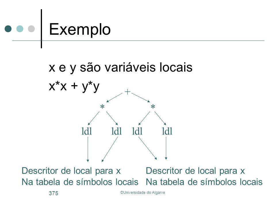 ©Universidade do Algarve 375 Exemplo x e y são variáveis locais x*x + y*y + ldl Descritor de local para x Na tabela de símbolos locais * ldl * Descrit