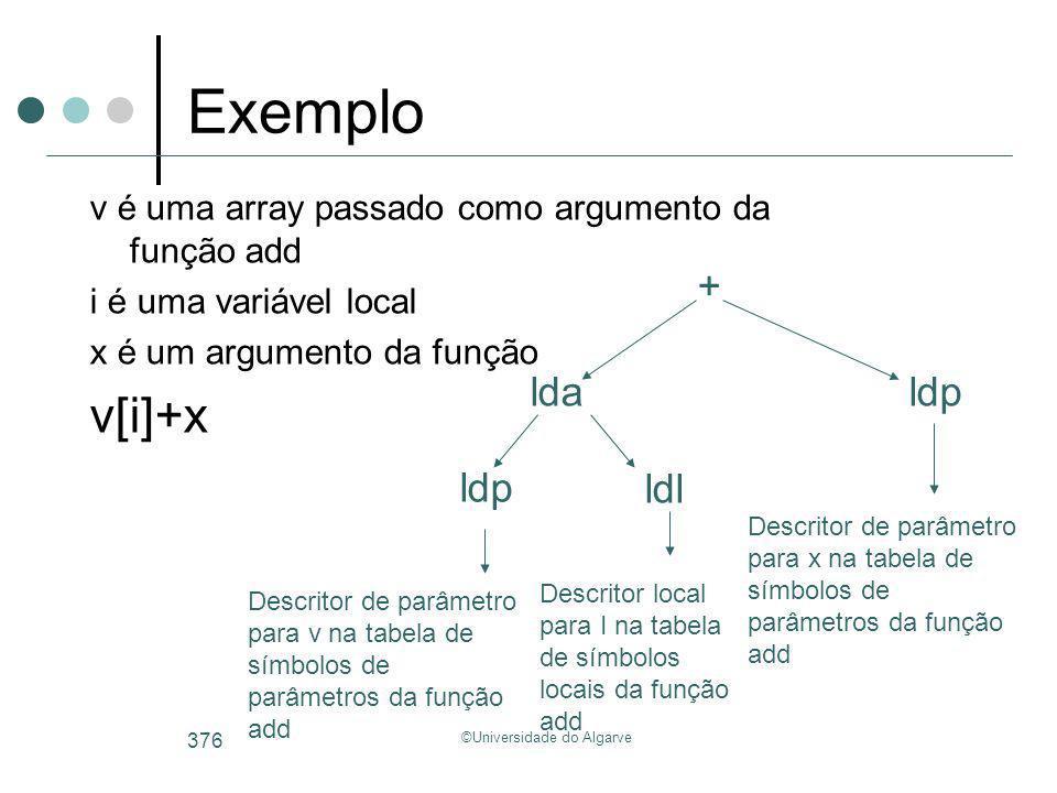 ©Universidade do Algarve 376 Exemplo v é uma array passado como argumento da função add i é uma variável local x é um argumento da função v[i]+x lda +