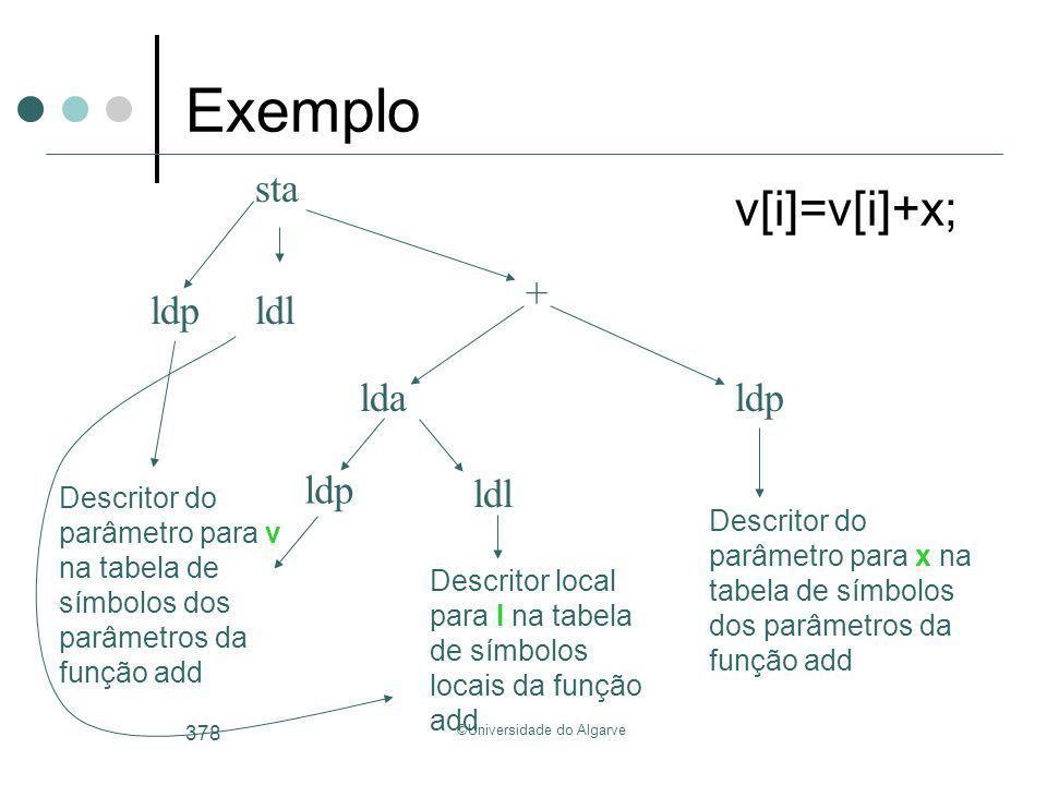 ©Universidade do Algarve 378 v[i]=v[i]+x; lda + ldp Descritor do parâmetro para v na tabela de símbolos dos parâmetros da função add Descritor local p