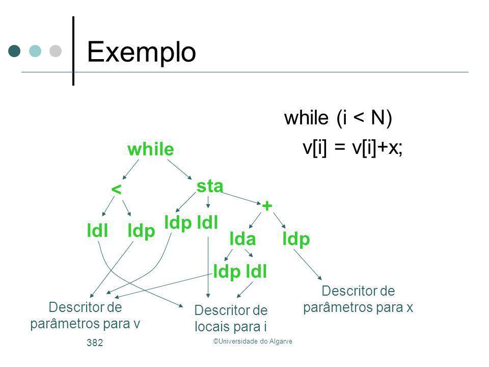 ©Universidade do Algarve 382 Exemplo while (i < N) v[i] = v[i]+x; Descritor de locais para i ldl Descritor de parâmetros para v Descritor de parâmetro