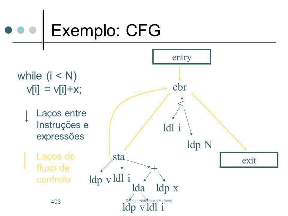 ©Universidade do Algarve 403 ldl i < lda + ldp x ldl i sta ldl i ldp v ldp N cbr entry exit while (i < N) v[i] = v[i]+x; Laços de fluxo de controlo La