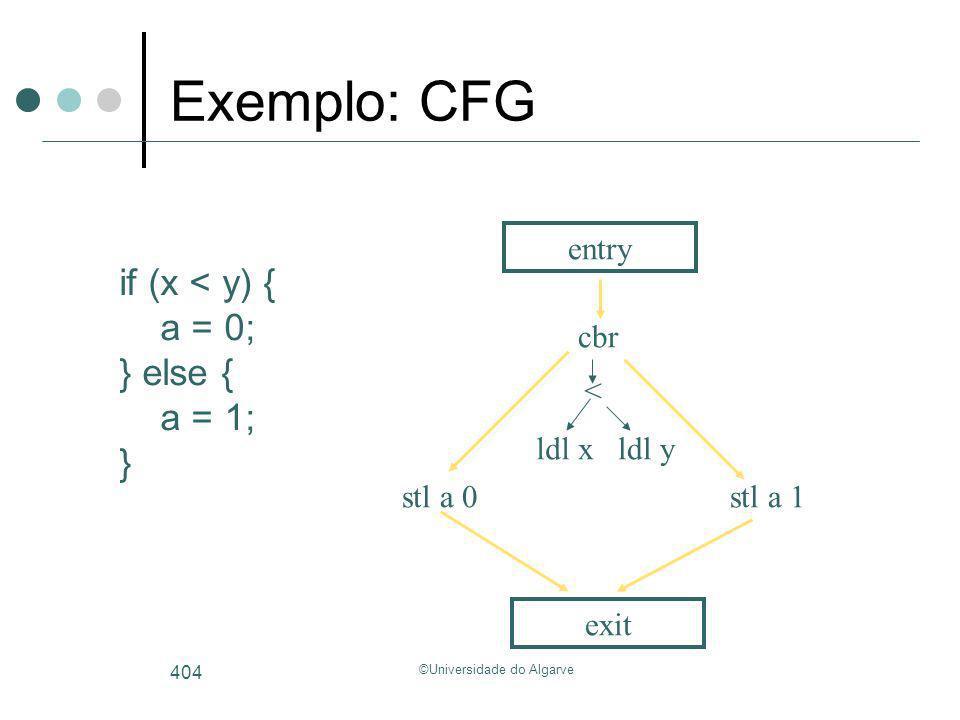 ©Universidade do Algarve 404 if (x < y) { a = 0; } else { a = 1; } entry ldl xldl y < cbr stl a 0stl a 1 exit Exemplo: CFG