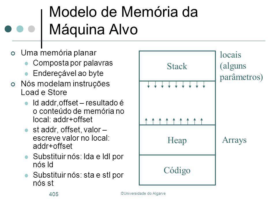 ©Universidade do Algarve 405 Modelo de Memória da Máquina Alvo Uma memória planar Composta por palavras Endereçável ao byte Nós modelam instruções Loa