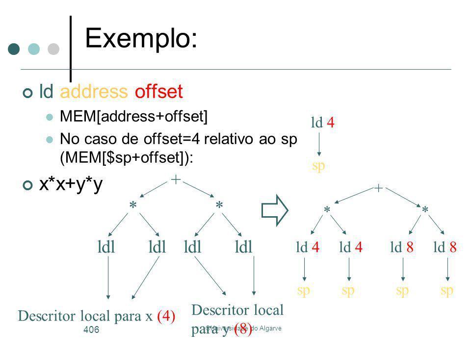©Universidade do Algarve 406 ld 4ld 8 ld 4 ** + + ldl Descritor local para x (4) * ldl * Descritor local para y (8) Exemplo: sp ld address offset MEM[