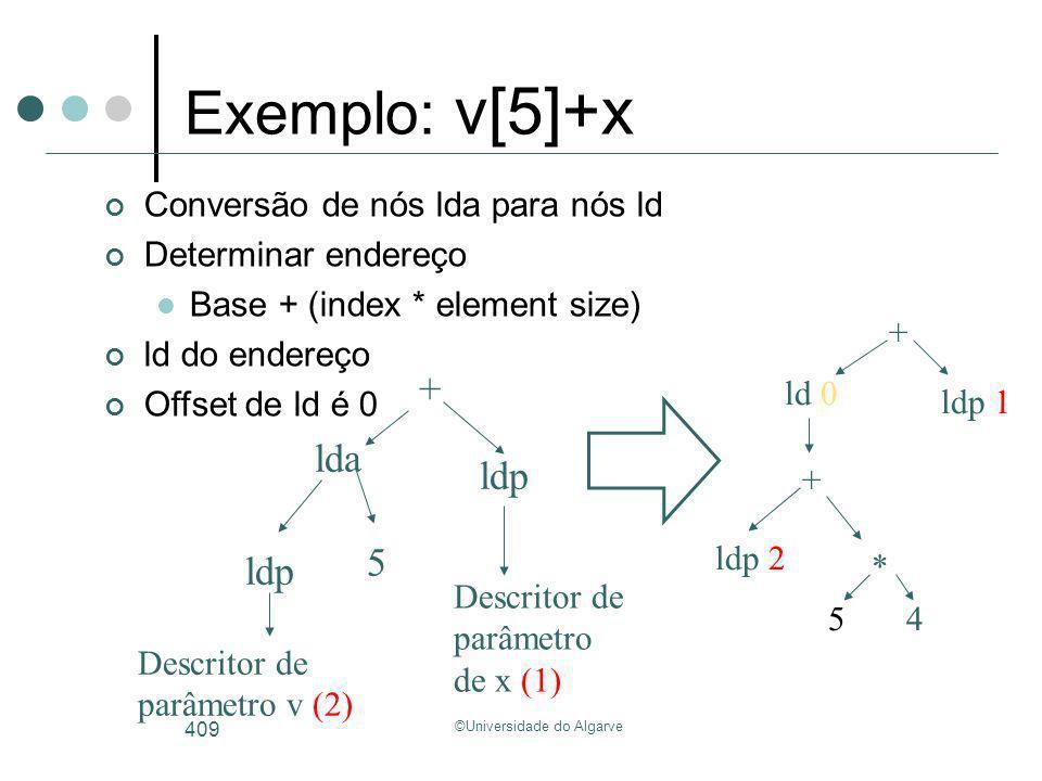 ©Universidade do Algarve 409 Exemplo: v[5]+x lda + ldp Descritor de parâmetro v (2) Descritor de parâmetro de x (1) 5 ldp ldp 2 * 54 + ld 0 + ldp 1 Co