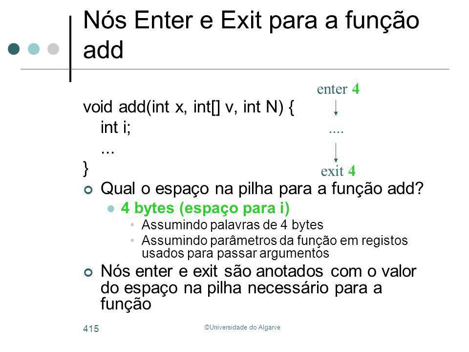 ©Universidade do Algarve 415 Nós Enter e Exit para a função add void add(int x, int[] v, int N) { int i;... } Qual o espaço na pilha para a função add