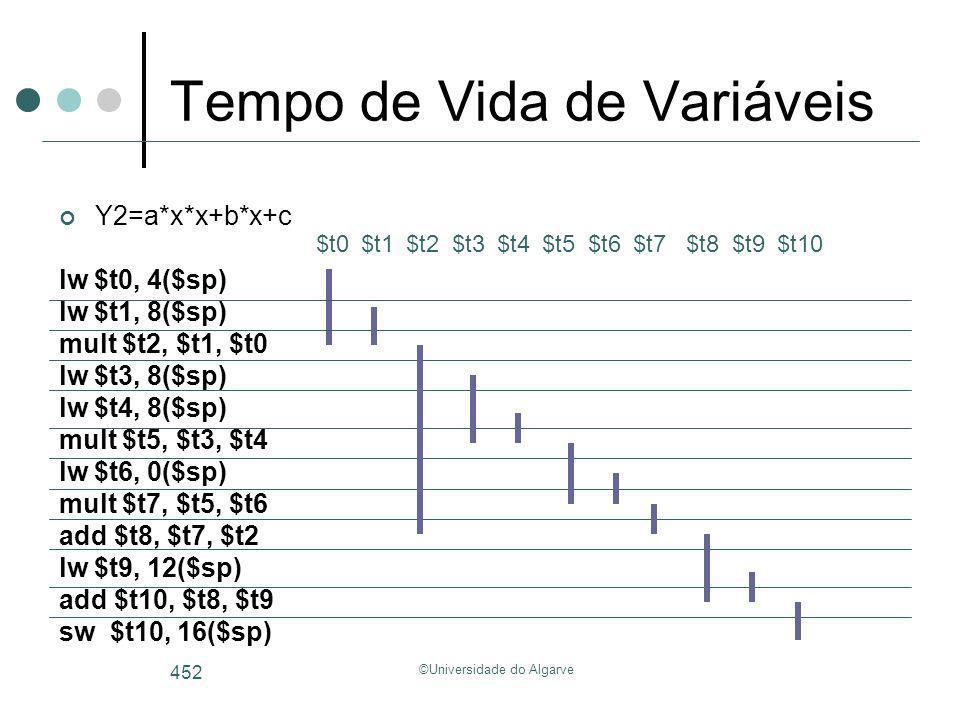 ©Universidade do Algarve 452 Tempo de Vida de Variáveis Y2=a*x*x+b*x+c lw $t0, 4($sp) lw $t1, 8($sp) mult $t2, $t1, $t0 lw $t3, 8($sp) lw $t4, 8($sp)