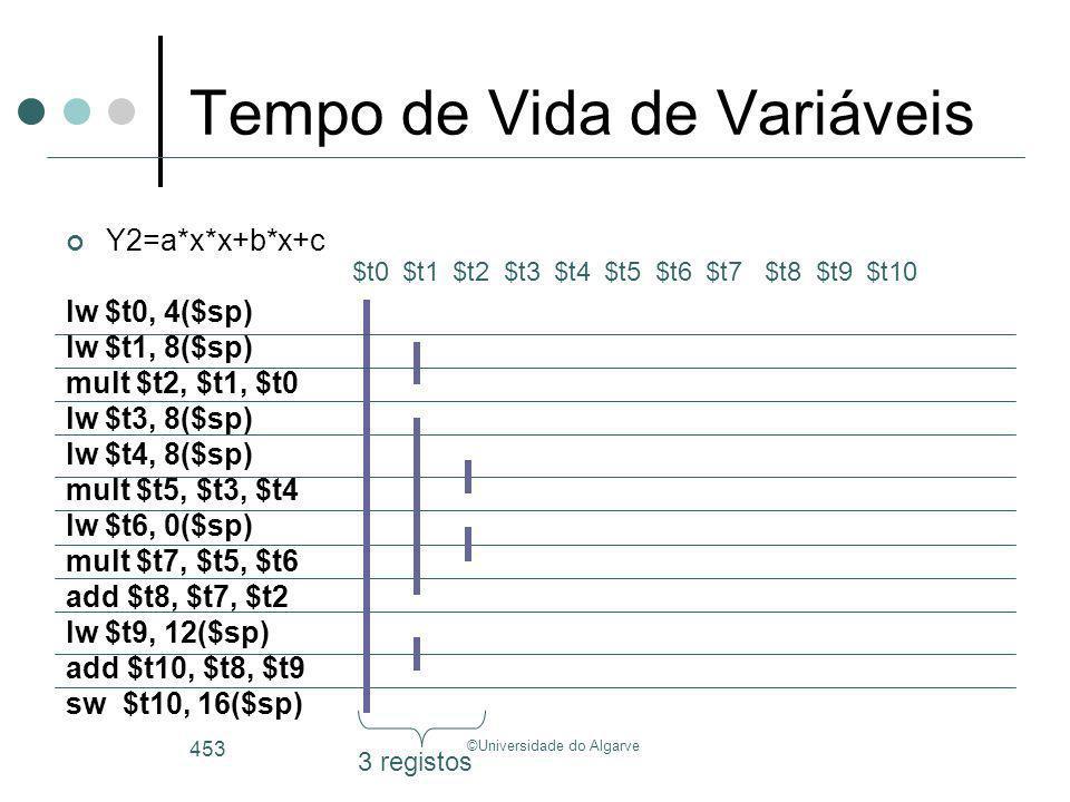 ©Universidade do Algarve 453 Tempo de Vida de Variáveis Y2=a*x*x+b*x+c lw $t0, 4($sp) lw $t1, 8($sp) mult $t2, $t1, $t0 lw $t3, 8($sp) lw $t4, 8($sp)
