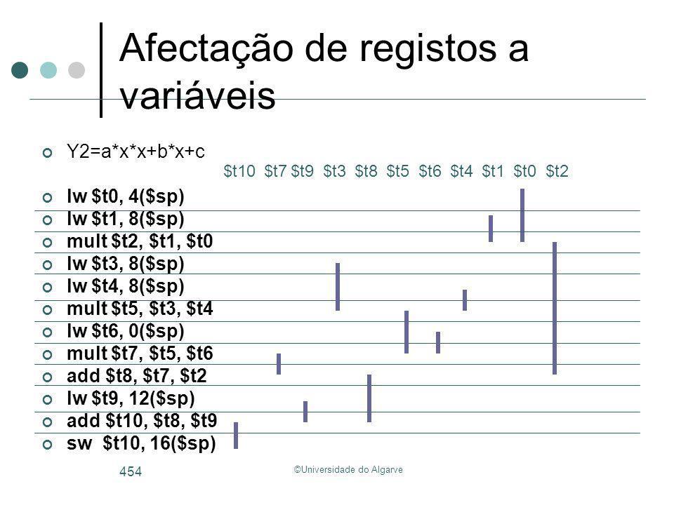 ©Universidade do Algarve 454 Y2=a*x*x+b*x+c lw $t0, 4($sp) lw $t1, 8($sp) mult $t2, $t1, $t0 lw $t3, 8($sp) lw $t4, 8($sp) mult $t5, $t3, $t4 lw $t6,