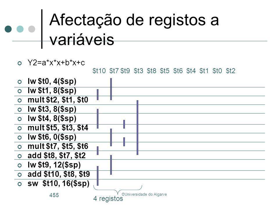 ©Universidade do Algarve 455 Y2=a*x*x+b*x+c lw $t0, 4($sp) lw $t1, 8($sp) mult $t2, $t1, $t0 lw $t3, 8($sp) lw $t4, 8($sp) mult $t5, $t3, $t4 lw $t6,