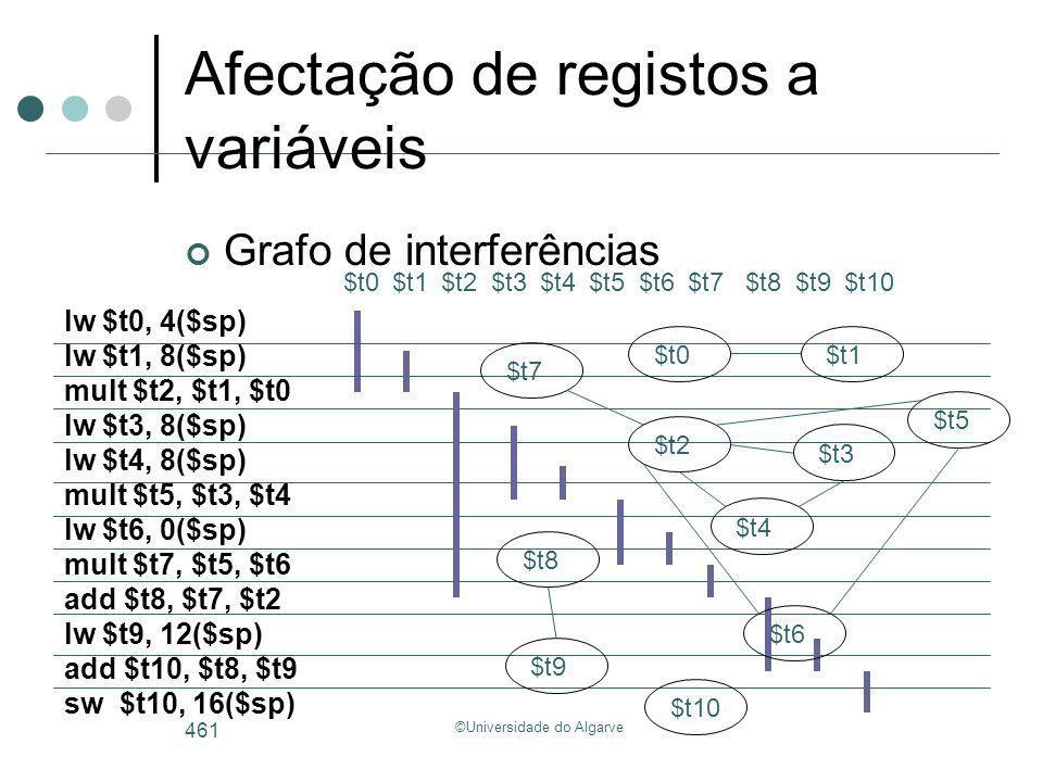 ©Universidade do Algarve 461 Afectação de registos a variáveis Grafo de interferências lw $t0, 4($sp) lw $t1, 8($sp) mult $t2, $t1, $t0 lw $t3, 8($sp)