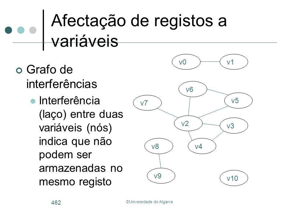 ©Universidade do Algarve 462 Afectação de registos a variáveis Grafo de interferências Interferência (laço) entre duas variáveis (nós) indica que não