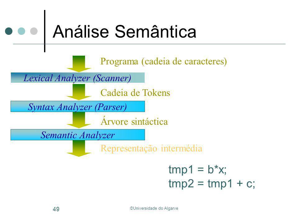 ©Universidade do Algarve 49 Análise Semântica Semantic Analyzer Syntax Analyzer (Parser) Árvore sintáctica Syntax Analyzer (Parser) Lexical Analyzer (