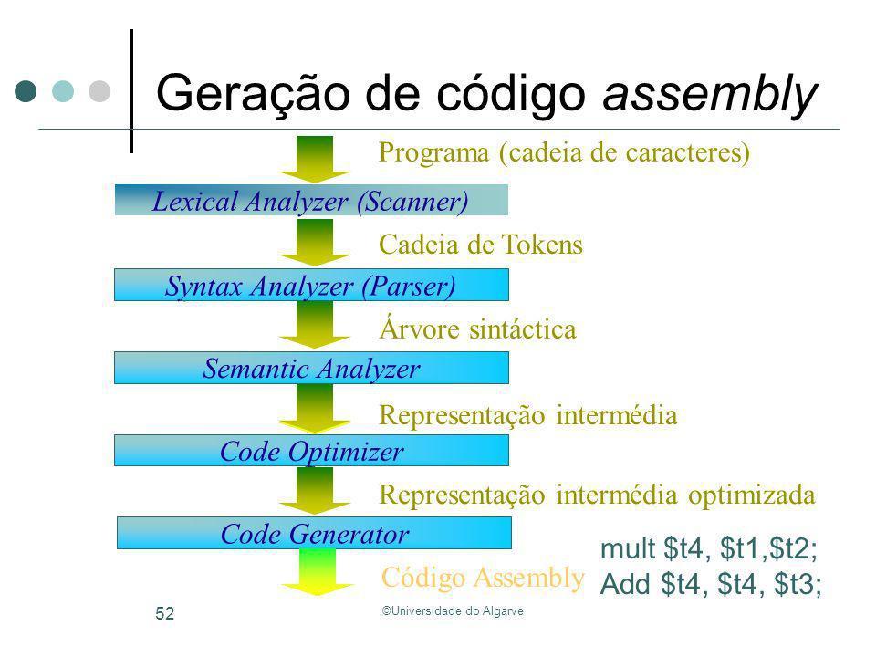 ©Universidade do Algarve 52 Geração de código assembly Code Generator Código Assembly Code Generator Code Optimizer Representação intermédia optimizad