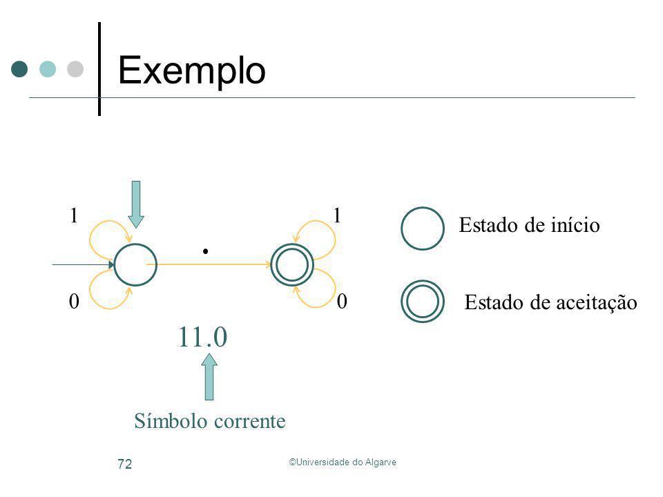 ©Universidade do Algarve 72 Exemplo 11.0 Símbolo corrente Estado de início Estado de aceitação 1 0 1 0