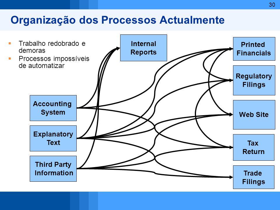 30 Organização dos Processos Actualmente Regulatory Filings Web Site Tax Return Trade Filings Printed Financials Accounting System Third Party Informa