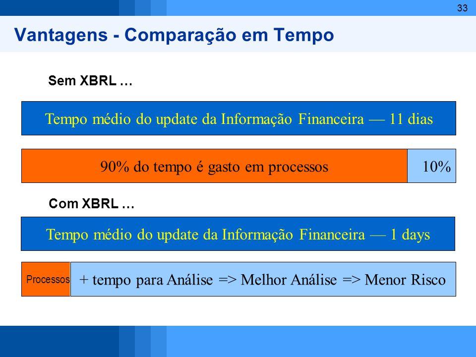 33 With XBRL? Processos + tempo para Análise => Melhor Análise => Menor Risco Value-added Analysis and Decision-making?10% Tempo médio do update da In