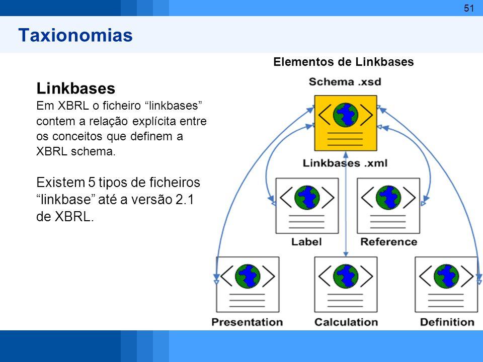 51 Taxionomias Linkbases Em XBRL o ficheiro linkbases contem a relação explícita entre os conceitos que definem a XBRL schema. Existem 5 tipos de fich
