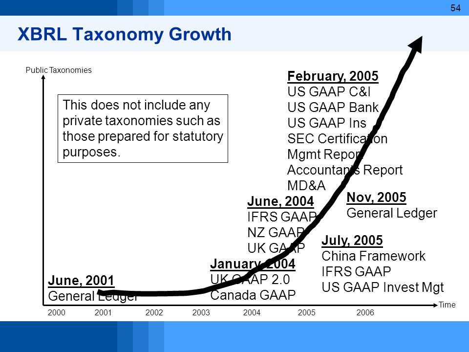 54 XBRL Taxonomy Growth 2000200120022003200420052006 Time Public Taxonomies June, 2001 General Ledger January, 2004 UK GAAP 2.0 Canada GAAP June, 2004