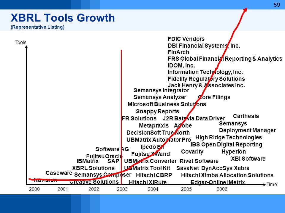 59 XBRL Tools Growth (Representative Listing) 2000200120022003200420052006 Time Tools Caseware Creative Solutions DynAccSys Xabra Fujitsu XWand J2R Ba