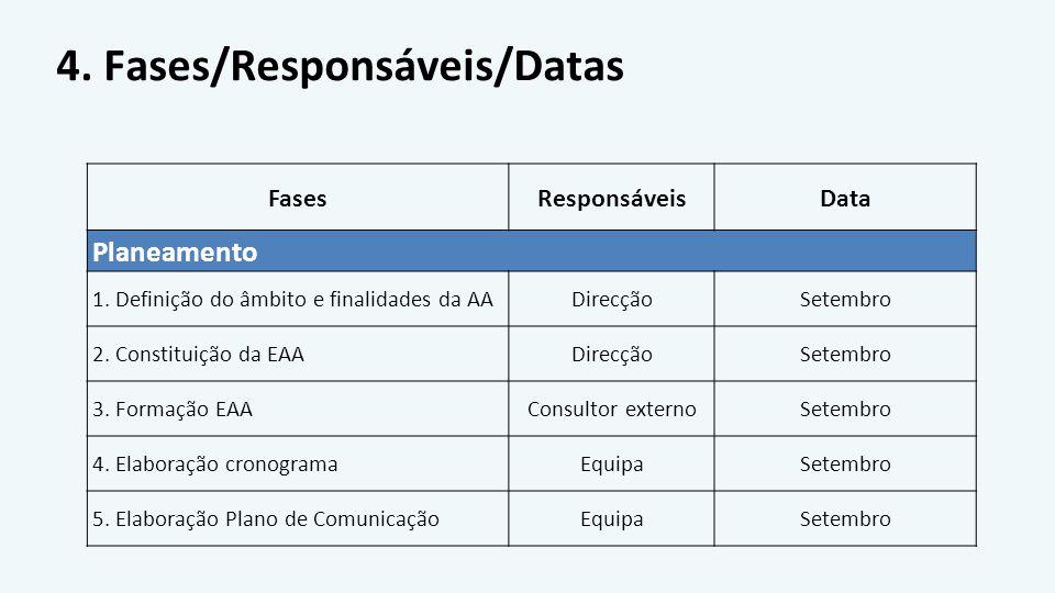 4. Fases/Responsáveis/Datas FasesResponsáveisData Planeamento 1. Definição do âmbito e finalidades da AADirecçãoSetembro 2. Constituição da EAADirecçã