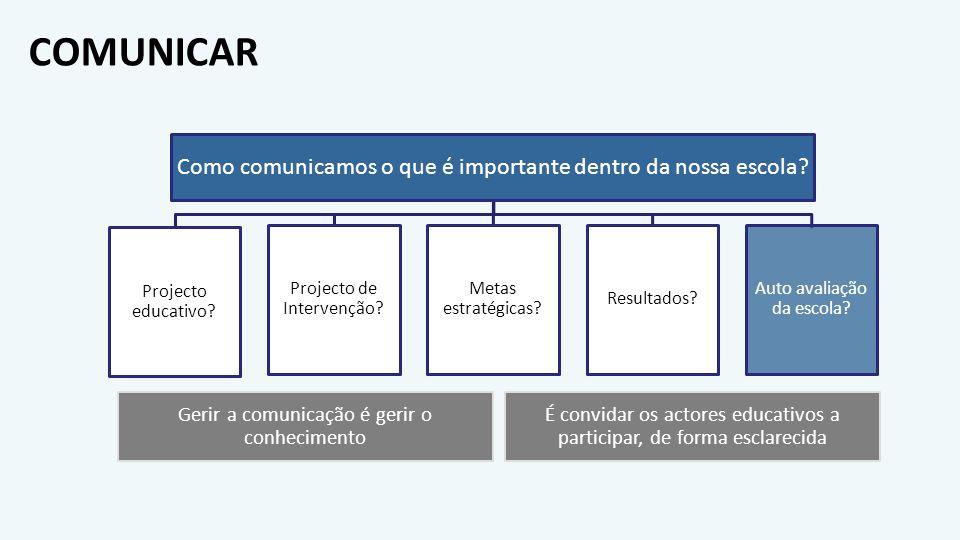COMUNICAR Como comunicamos o que é importante dentro da nossa escola? Projecto educativo? Projecto de Intervenção? Metas estratégicas? Resultados? Aut
