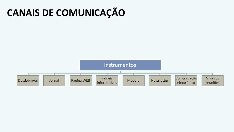 CANAIS DE COMUNICAÇÃO Instrumentos DesdobrávelJornalPágina WEB Painéis informativos MoodleNewsletter Comunicação electrónica Viva voz (reuniões)