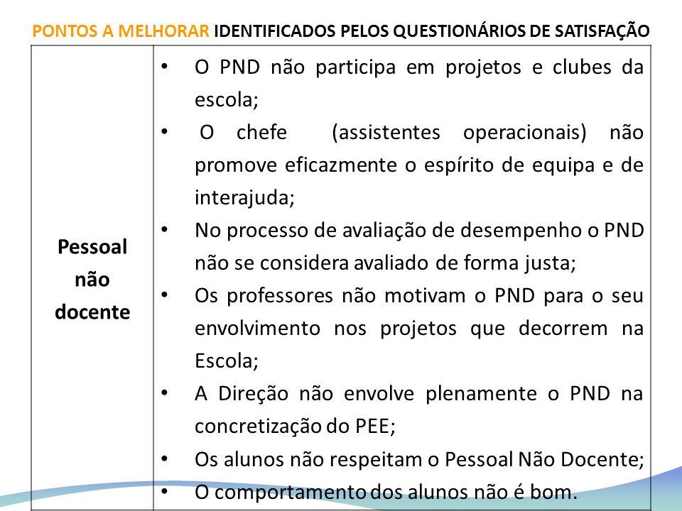 Pessoal não docente O PND não participa em projetos e clubes da escola; O chefe (assistentes operacionais) não promove eficazmente o espírito de equip