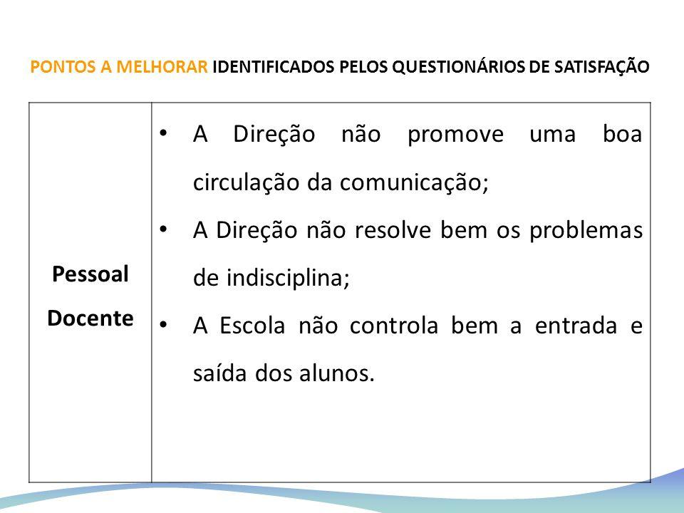 Pessoal Docente A Direção não promove uma boa circulação da comunicação; A Direção não resolve bem os problemas de indisciplina; A Escola não controla
